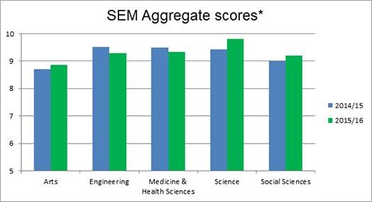 SEM agg scores