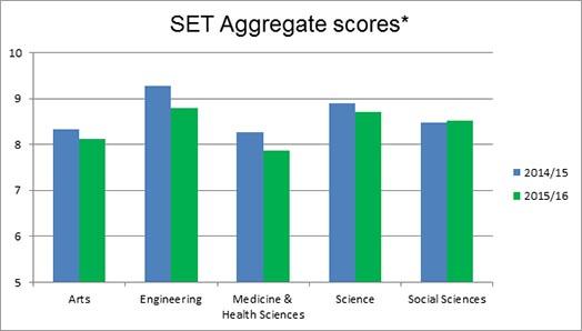 set agg scores